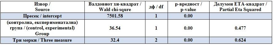 partial eta square