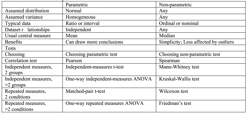 HOW TO SELECT APPROPRIATE STATISTICAL TEST IN SCIENTIFIC